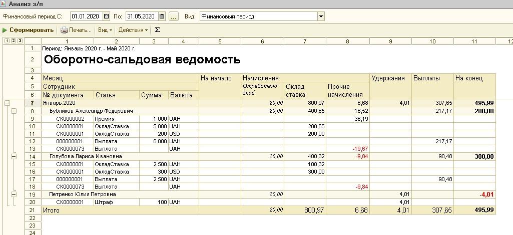 Анализ заработной платы отчет