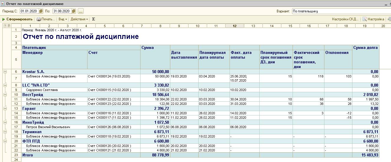 отчет о платежной дисциплине софт про