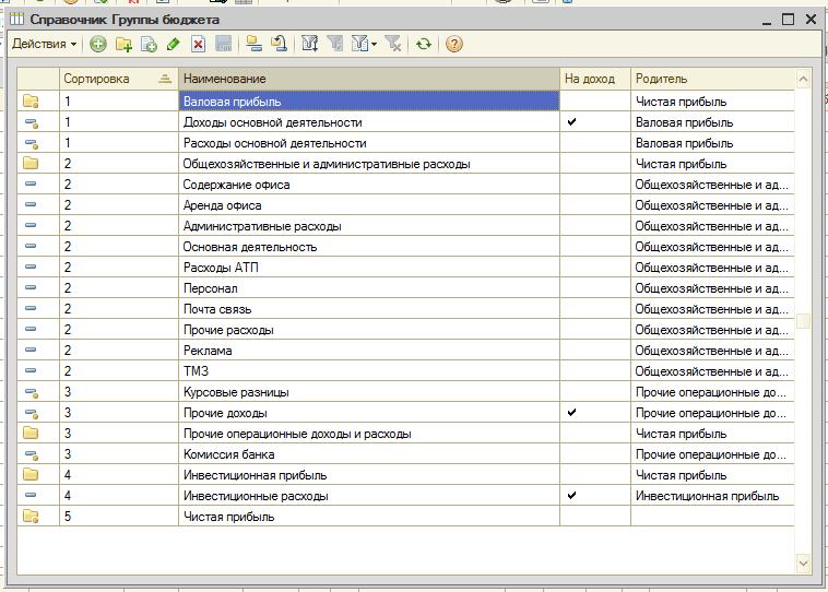 настройка бюджетного отчета софтпро 1с