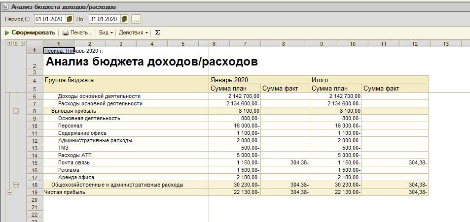 анализ бюджетов доходов и расходов в программе софт-про