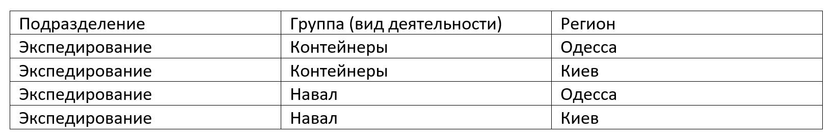 матрица профит-центров