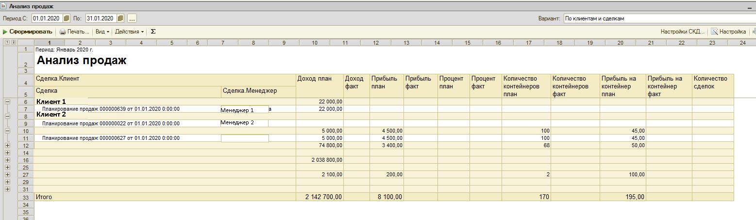 сводный отчет анализа продаж софт-про бюджетирование